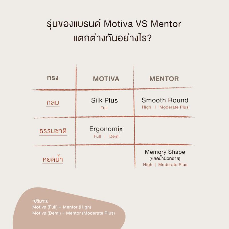 motiva vs mentor